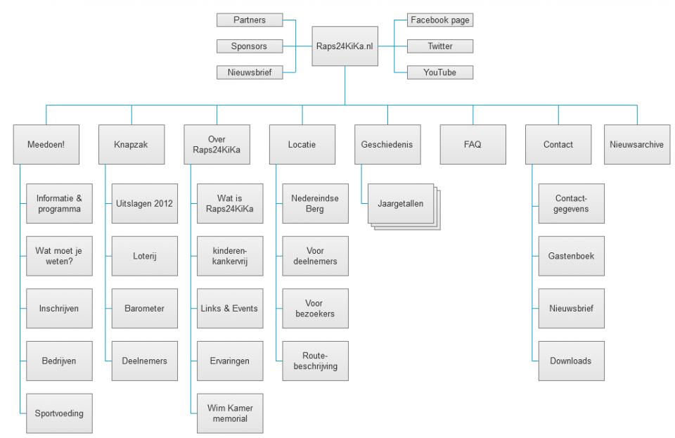 vanity-tracy_project_2013_24kika_sitemap